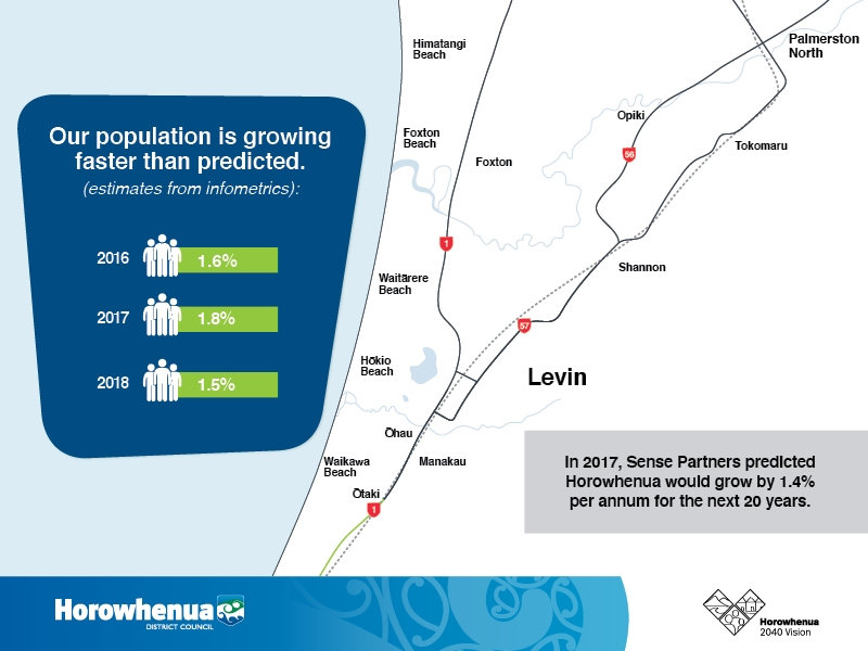 Map showing population growth for the Horowhenua District.